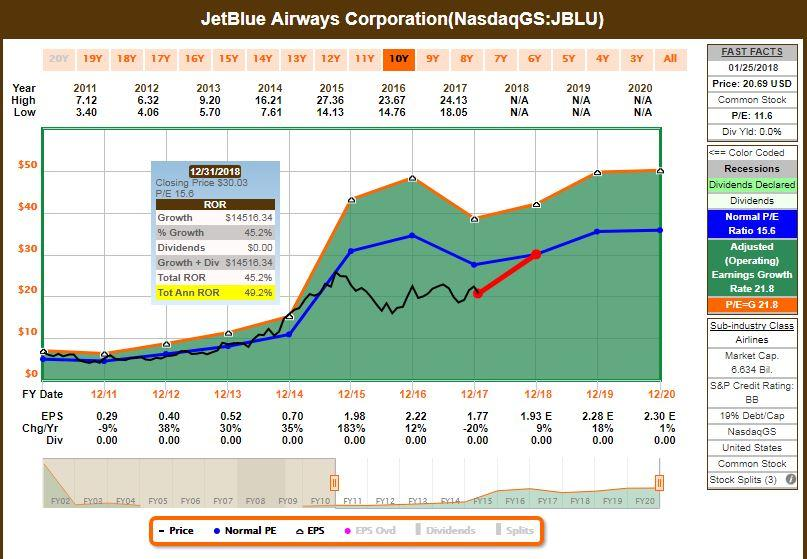 Investment Research Analysts Opinion: JetBlue Airways Corporation (JBLU), US Geothermal Inc. (HTM)