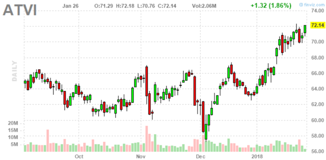 Activision Blizzard Is A Buy: Read To See Why