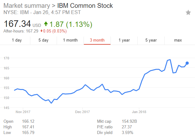 IBM: Boom, Bust, Or Somewhere In Between? - International