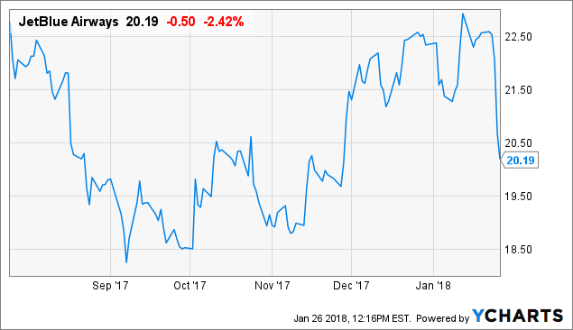 Short Term Outlook For JetBlue Airways Corporation (NASDAQ:JBLU)