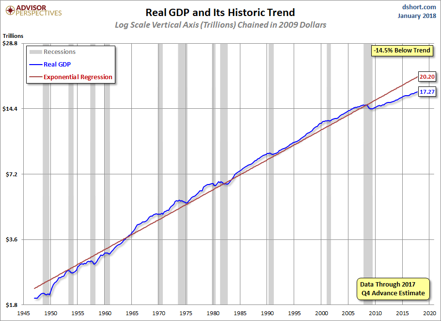 Q4 Gdp Advance Estimate Real Gdp At 26 Seeking Alpha
