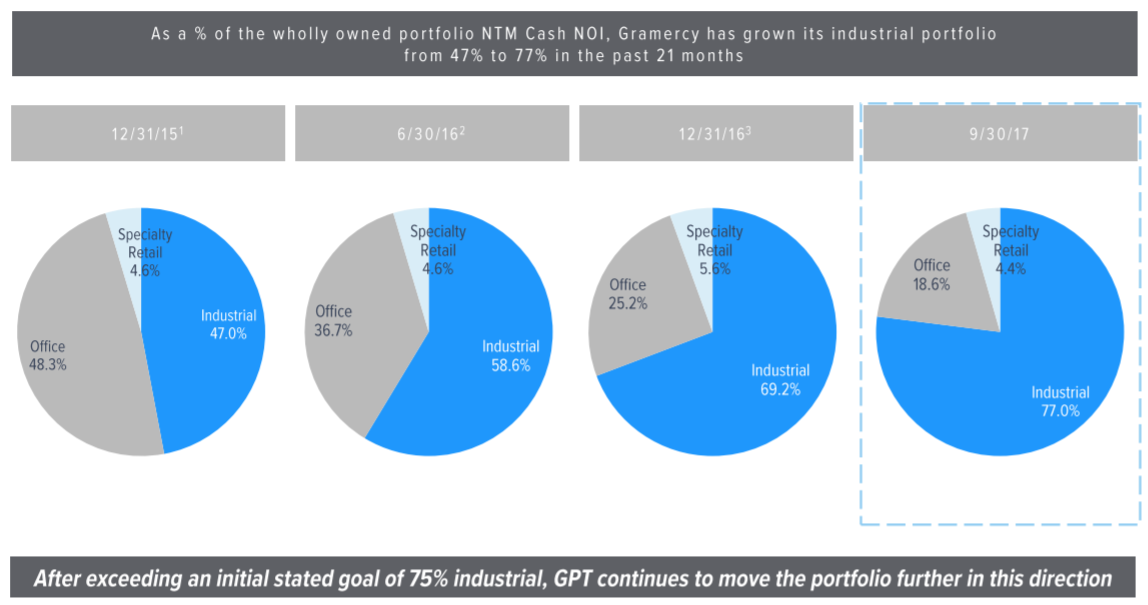 IFP Advisors Inc Has $1.17 Million Stake in Gramercy Property Trust (GPT)
