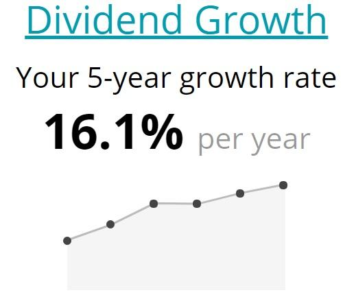 Source: Simply Safe Dividends