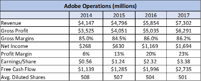 Акции Adobe