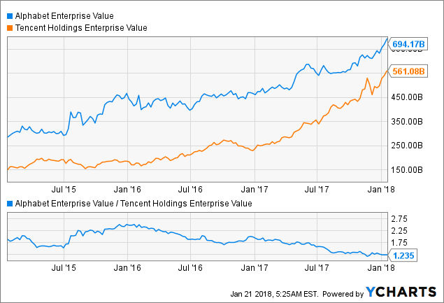 Google-Tencent Tie-Up: Superbly Complementary