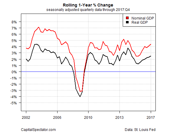 u s gdp growth trails estimates in q4 but 1 year trend picks up