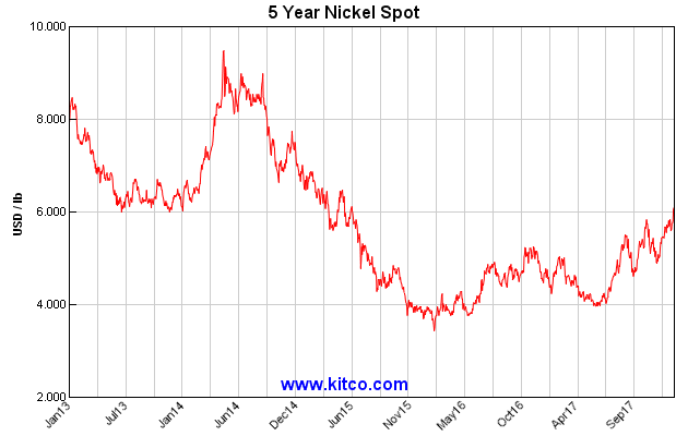 Top 5 Nickel Miners To Consider Before The Nickel Boom