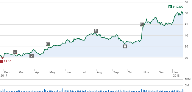 Sne Stock Price >> Q3 Results An Opportunity To Buy Sony Sony Corporation