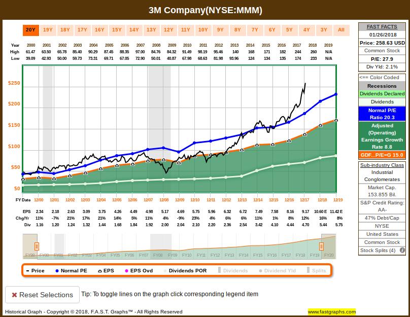 Mmm Stock Quote Fair How Far Could 3M Fall  3M Company Nysemmm  Seeking Alpha