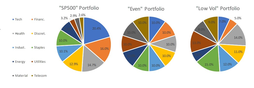 Your Portfolio Is Unbalanced And You Don't Know It | Seeking