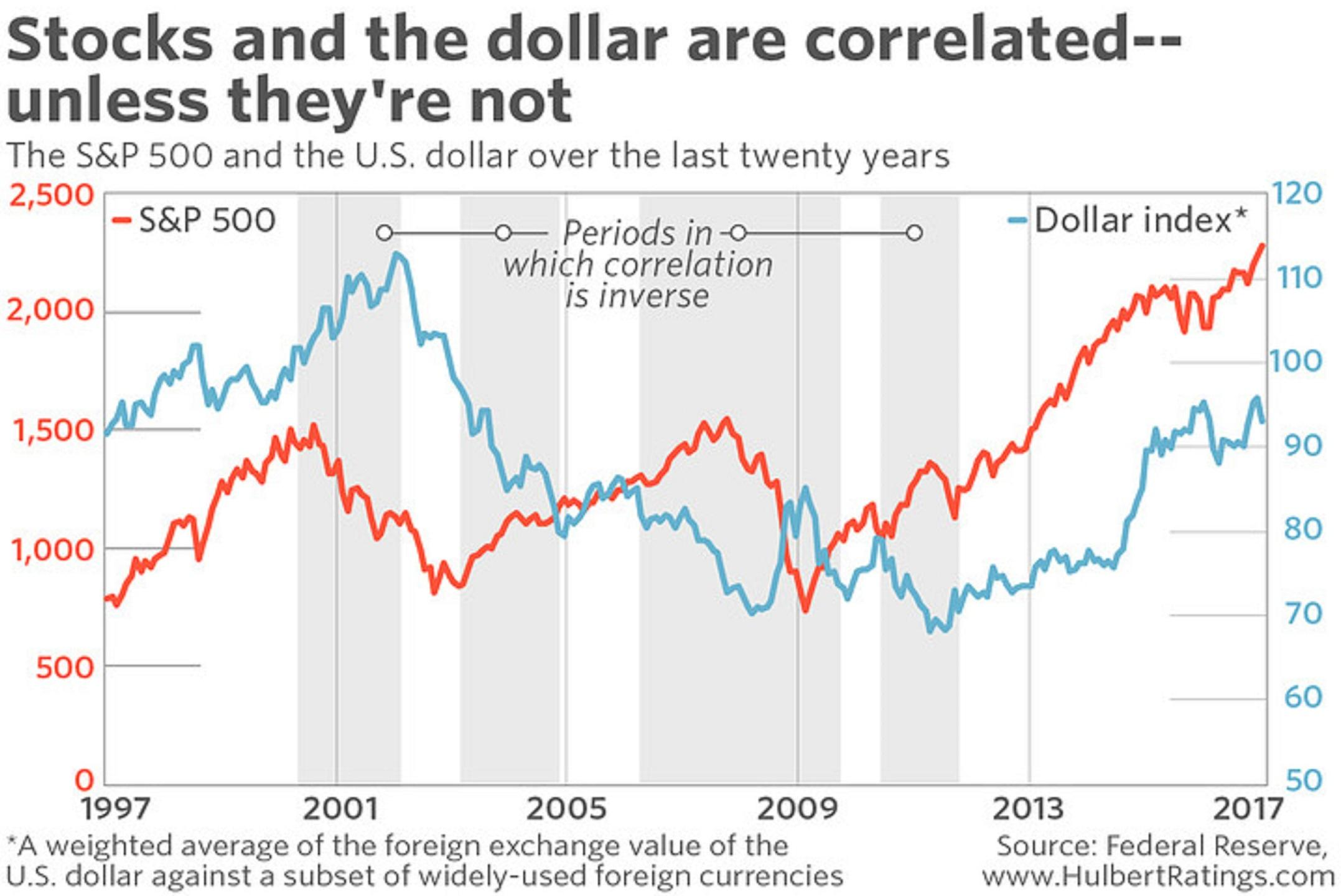 The Shaded Bo Show Periods In Which Like This Year Dollar Stocks Correlation Has Been Inverse
