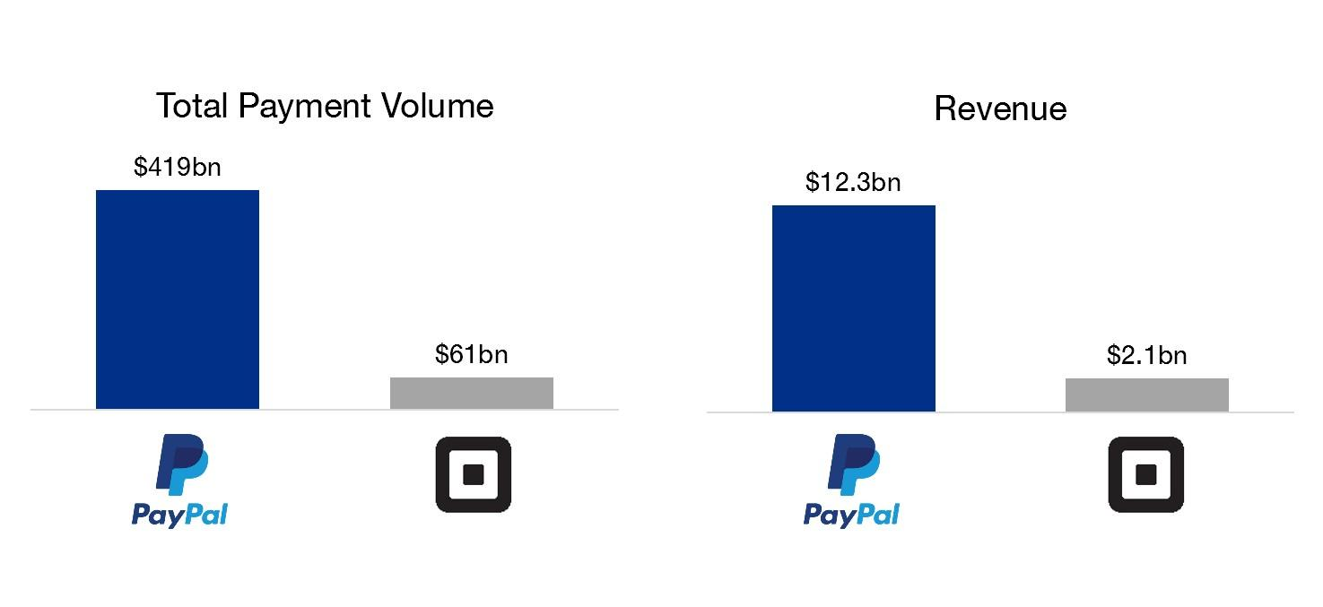 Pypl Quote Paypal & Square Analysing A Potential Acquisition  Paypal