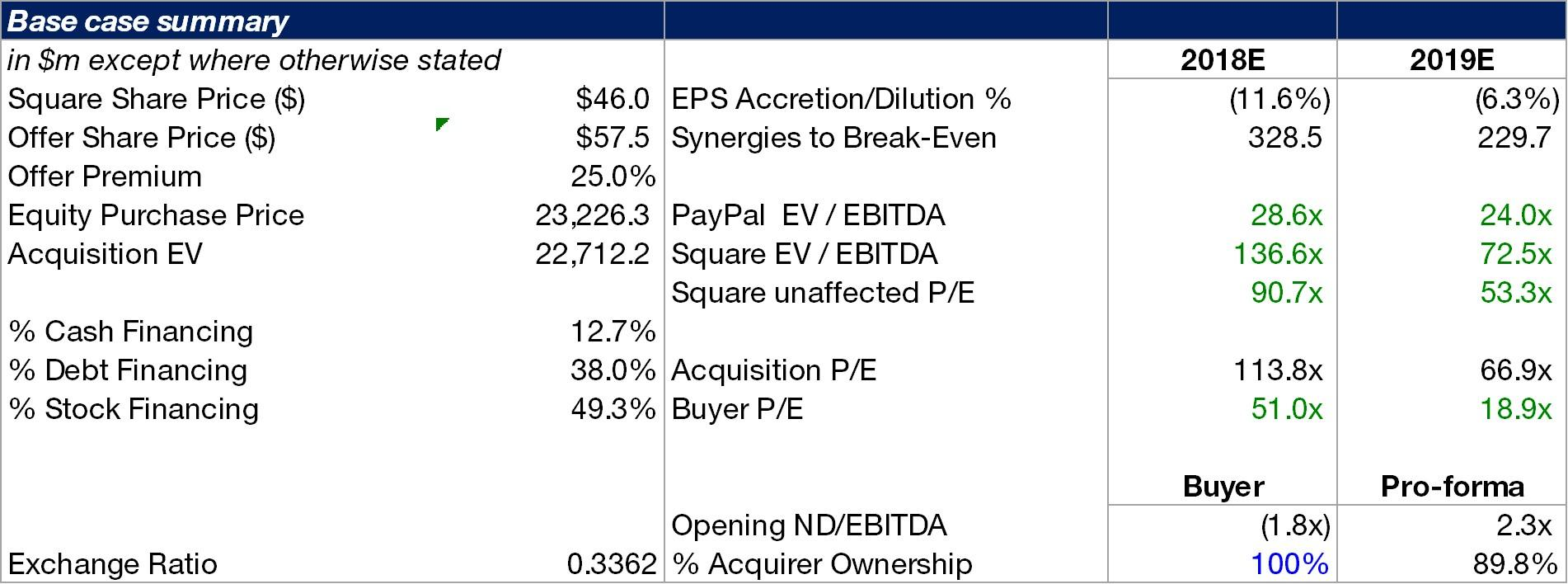 Paypal square analysing a potential acquisition paypal source own model biocorpaavc Choice Image