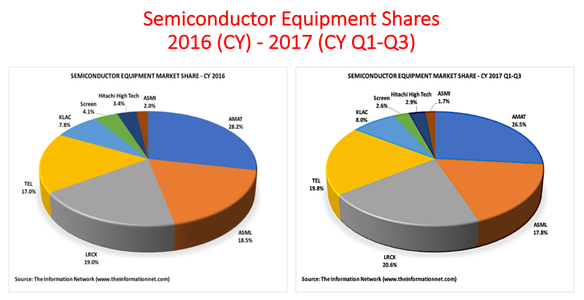 The Meteoric Rise In Semiconductor Equipment Stocks Should