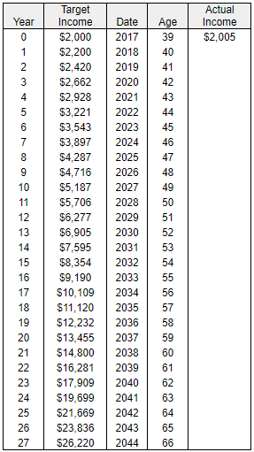 10% Income Growth Table