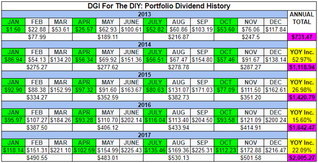 DGI For The DIY_Dividend Progress