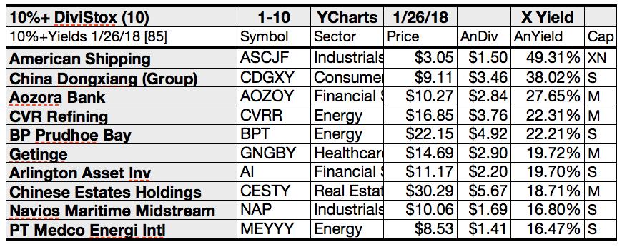85 10%+ Yield Dividend Stocks: Stonemore, Uniti, American