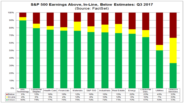 SP Earnings Beats