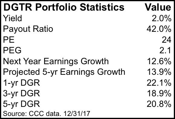 DGTR Portfolio Stats
