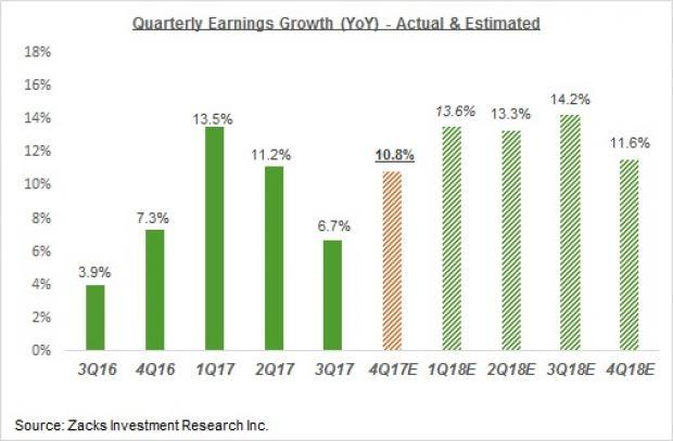 SP500 Quarterly Earnings Growth Estimates