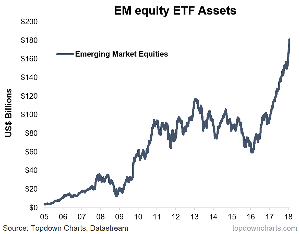 Em equity valuations not cheap anymore seeking alpha 2 valuations forward pe looking at forward pe ratios in absolute terms they are at the upper end of the historical range at least the post 2001 nvjuhfo Choice Image