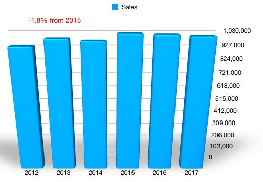 BGFV Sales