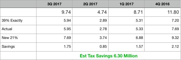 BGFV Tax Cut