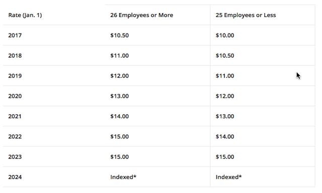 CA min wage