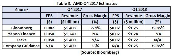 AMD: Will This Time Be Different? - Advanced Micro Devices
