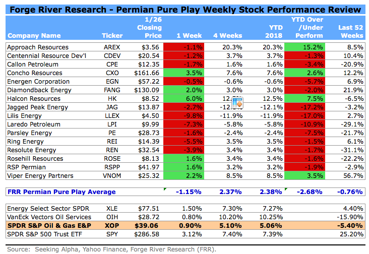 Permian Shale Oil Pure Play Stocks Weekly Report 012818
