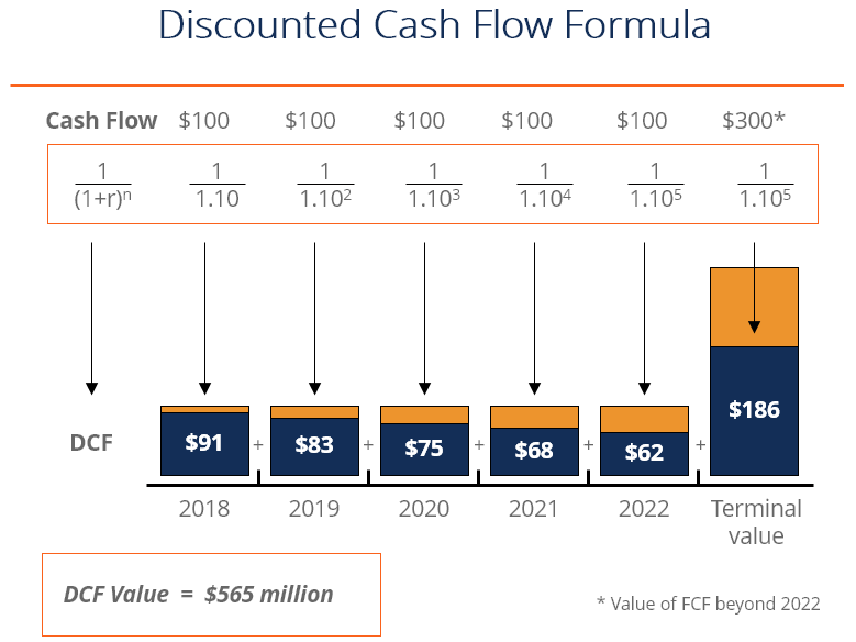 an analysis of the uses discounted cash flows rather than the real cash flows of an investment The discount rate is the rate of return used in a discounted cash flow analysis to determine the present value of future cash flows in a discounted cash flow analysis, the sum of all future cash flows (c) over some holding period (n), is discounted back to the present using a rate of return (r).