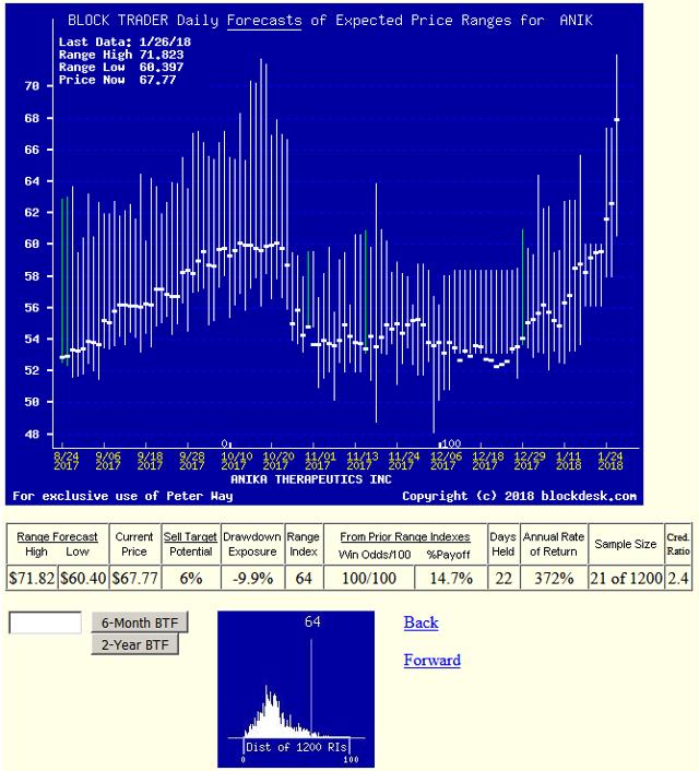 Celg Quote: Biotech Developer Stock Price Risks & Returns: An