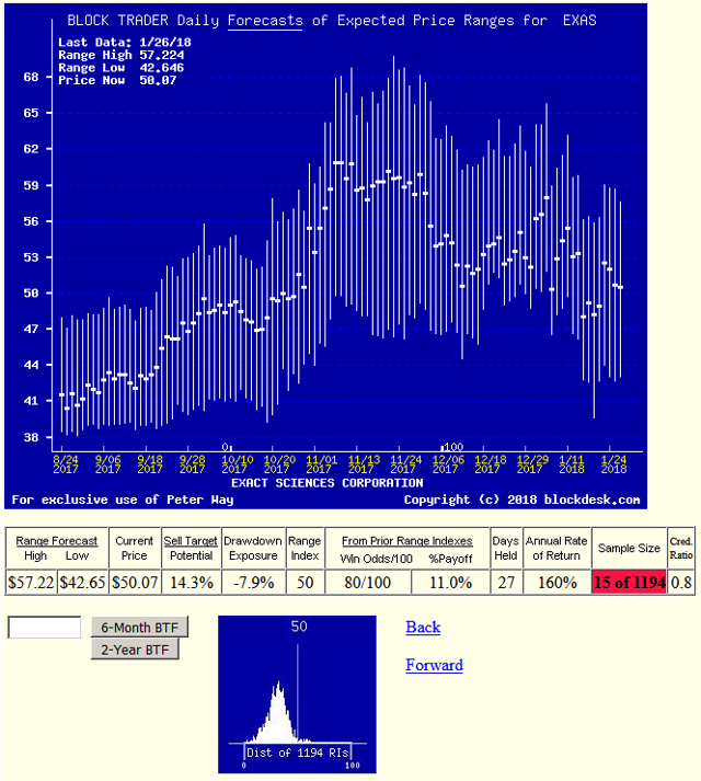 Gild Stock Quote: Biotech Developer Stock Price Risks & Returns: An
