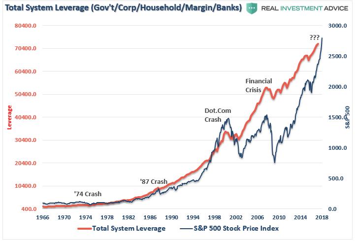 Ranking Debt From Worst To Best