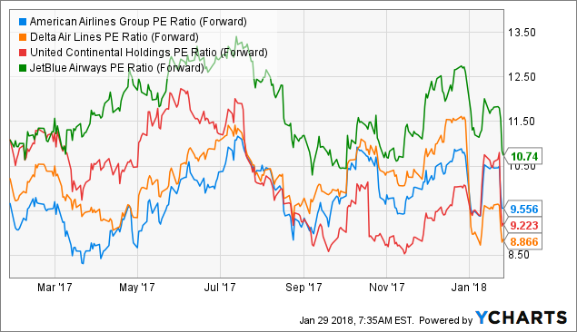 Hard Facts About American Airlines Group Inc. (NASDAQ:AAL)