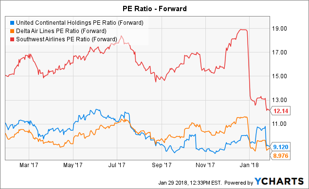 Chart Ual Pe Ratio Forward Data By Ycharts