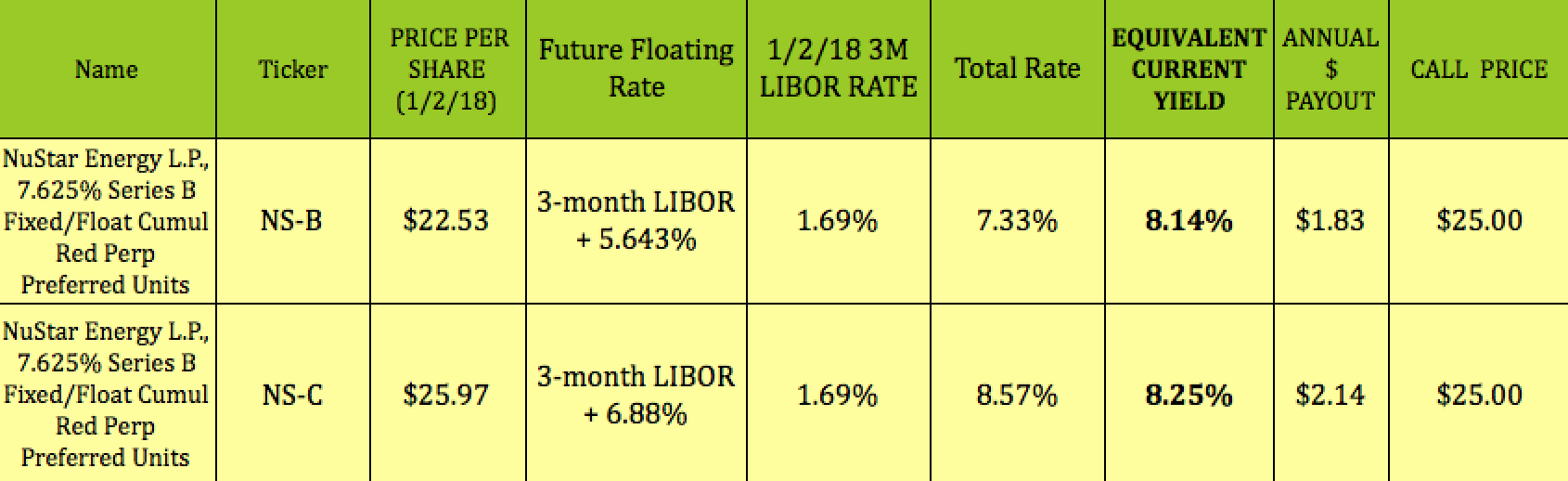 An Undervalued Midstream LP Preferred Yielding Over 8% With 3 To 6.5 ...