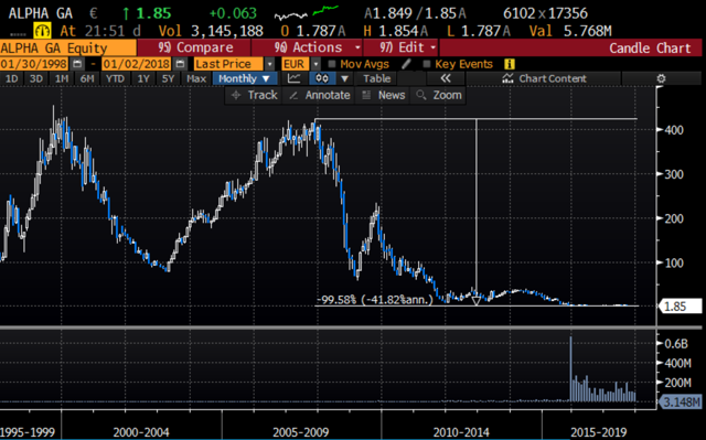 Alpha Bank lontg-term share price