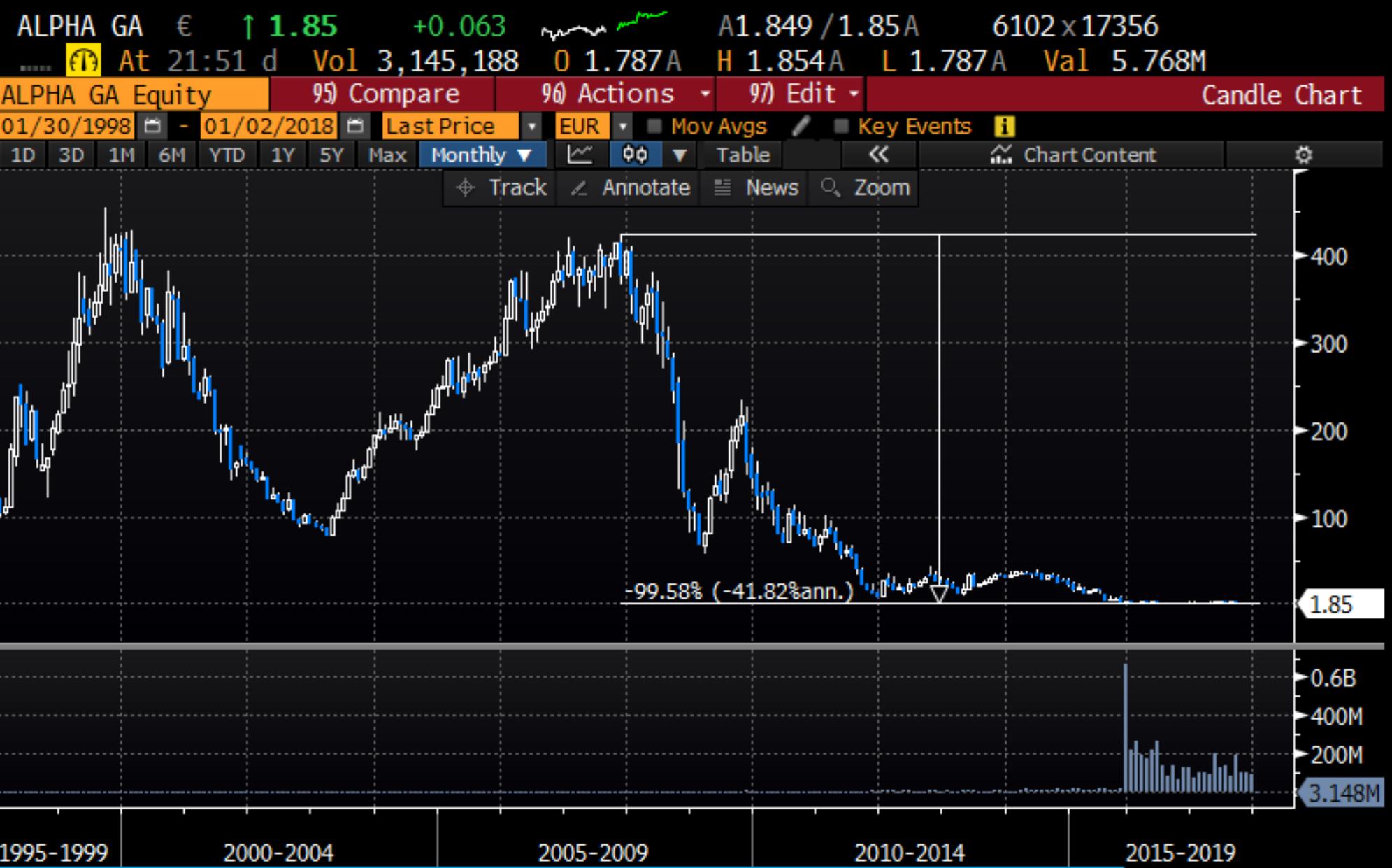 Alpha Bank Greece Share Price