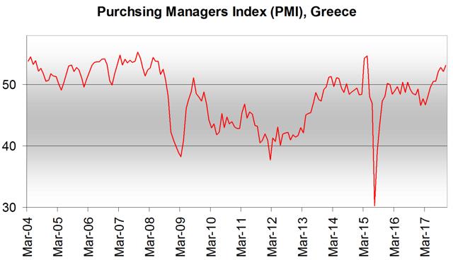 Greece PMI