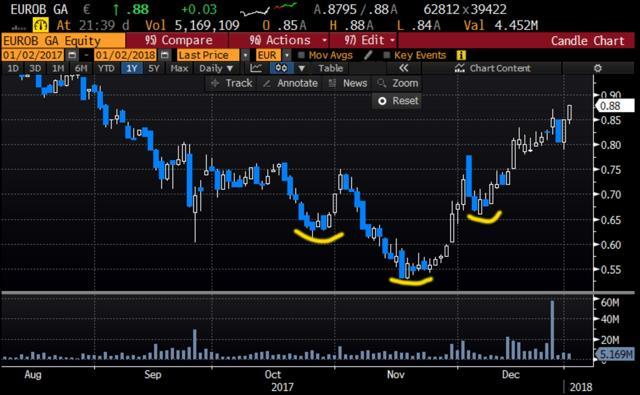 Eurobank bottom