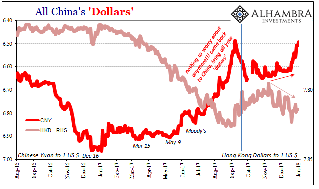 Since The Middle Of Last Week Cny Has Been Sharply Higher All Those Dollar Balances That Were Surely Sitting In Hong Kong Perhaps Just Waiting For