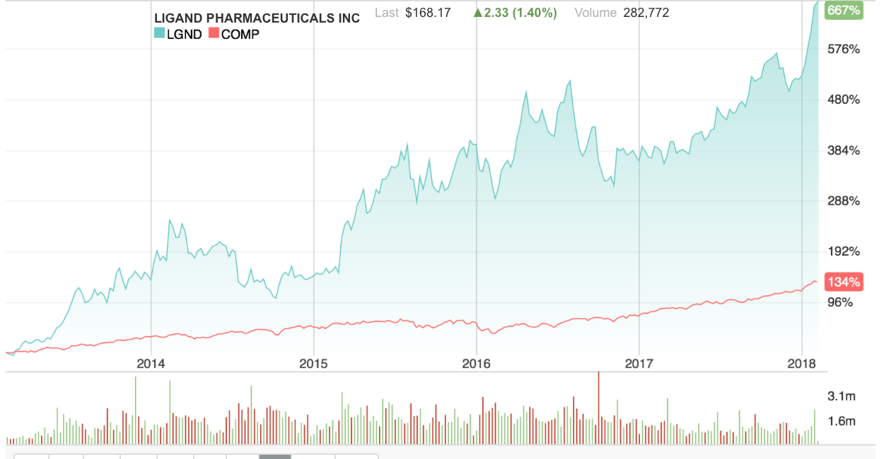Ligand Pharmaceuticals Inc. (LGND) CEO Sells $3712500.00 in Stock