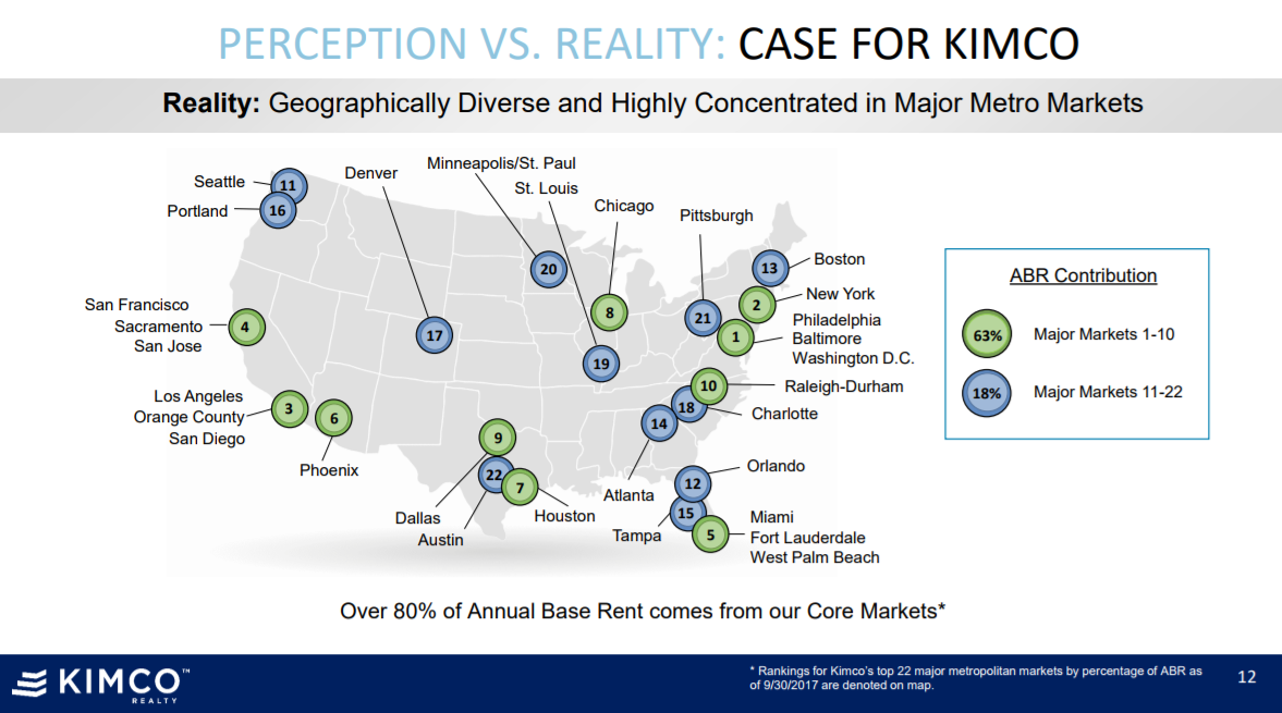 Kimco Realty Corporation (KIM) stock is worth at $15.93