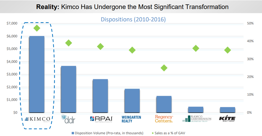 Institutional Holdings and Trade Data for Kimco Realty Corporation (KIM)