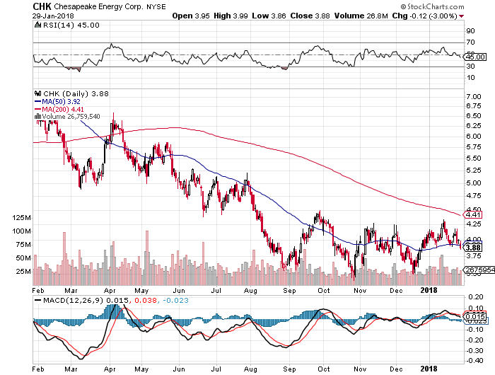 The Bear Case for Chesapeake Energy Corporation (CHK)