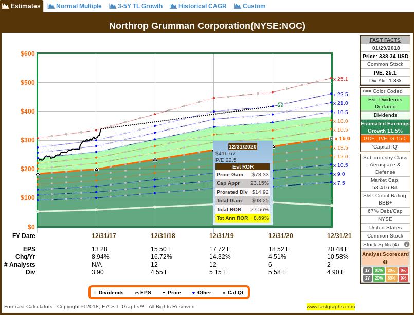 How Far Could Northrop Grumman Fall Northrop Grumman Corporation