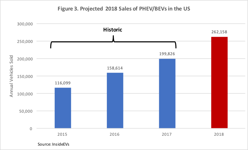 Model 3 Has Also A Demand Problem: Deliveries Unlikely To ...