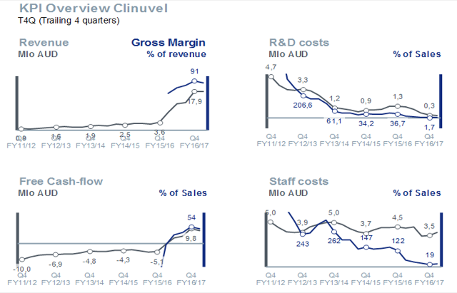 Clinuvel Pharmaceuticals key KPIs, Source: Company quarterly reports, Visualization by the author