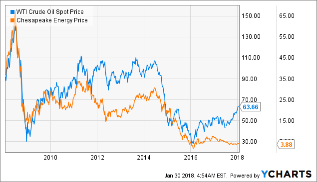 Chesapeake Energy (NYSE:CHK) Earns